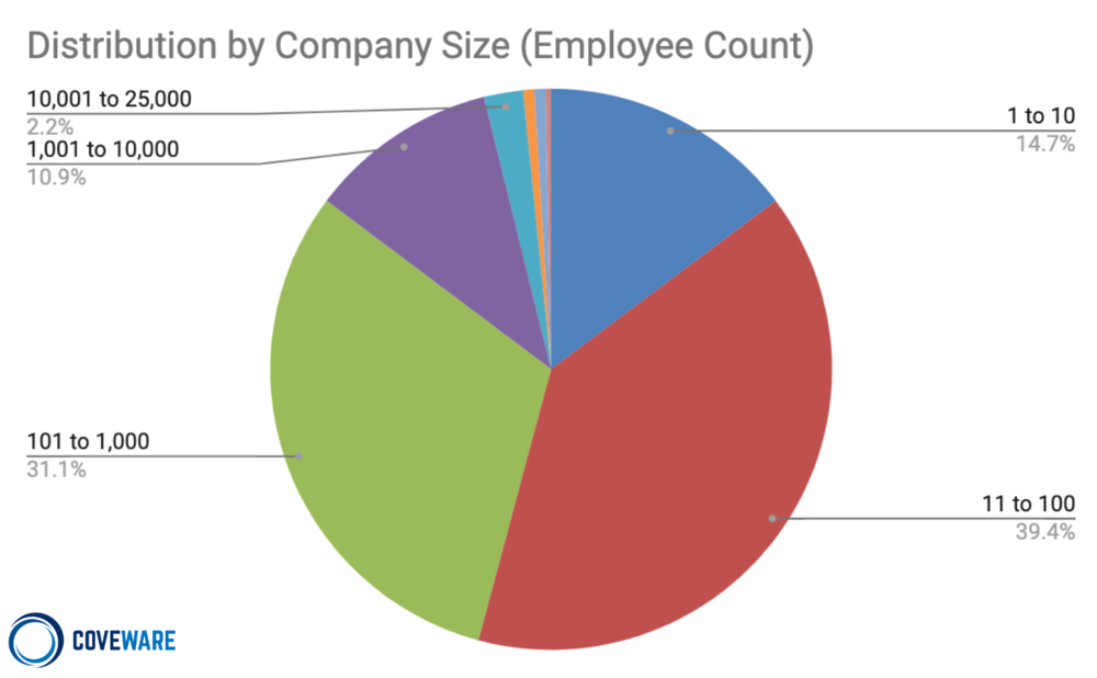 Company size by employee count