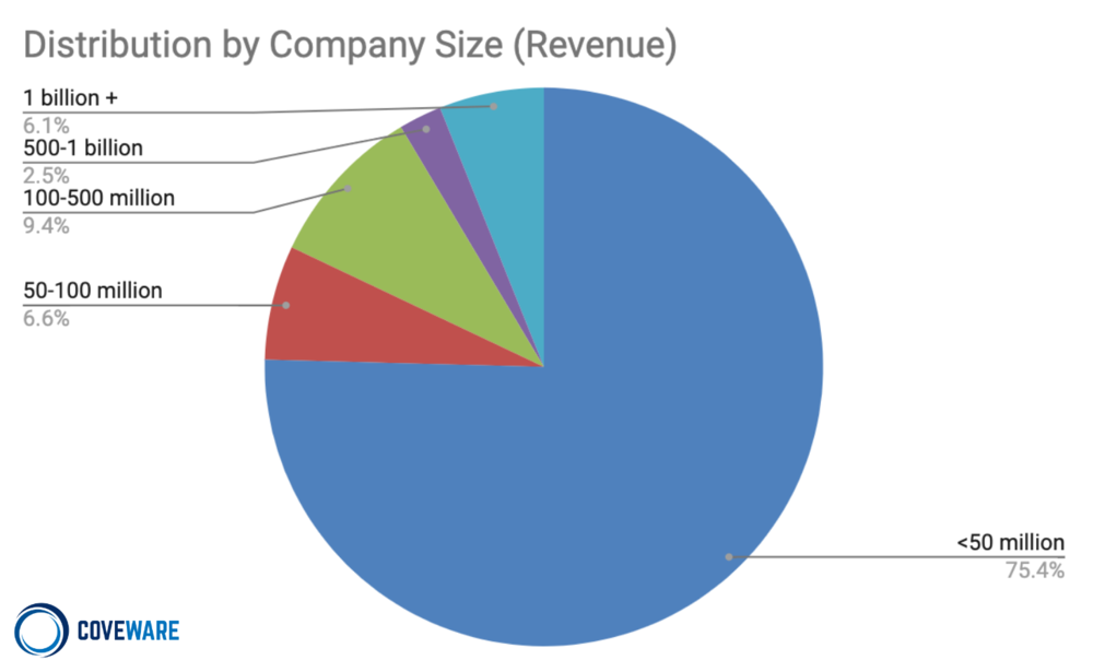 Company size by Revenue
