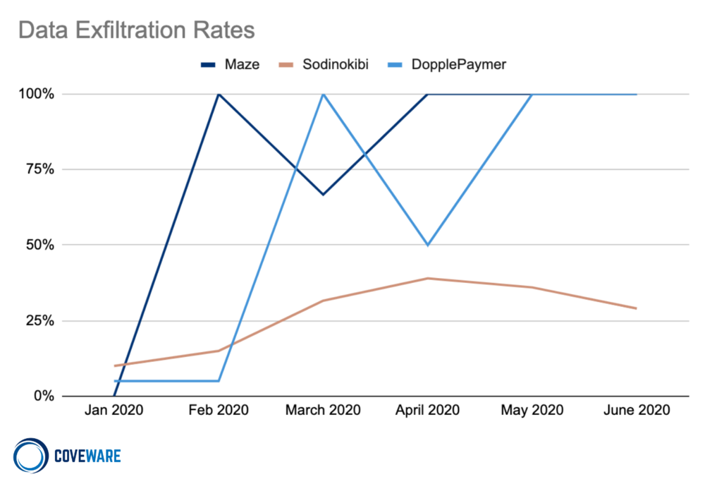 Data Exfiltration Rates
