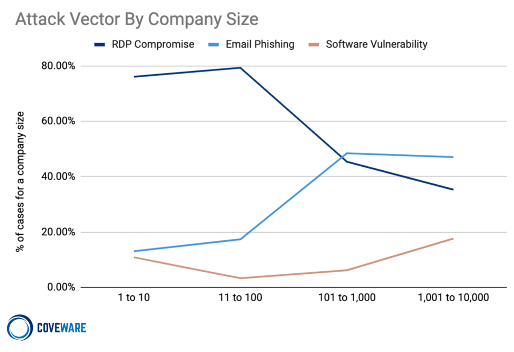 Attack Vector by Company Size