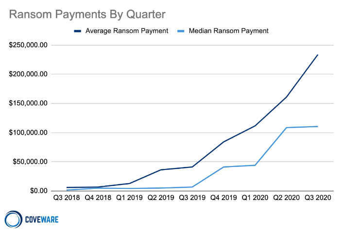 Average and Median Ransom Payments