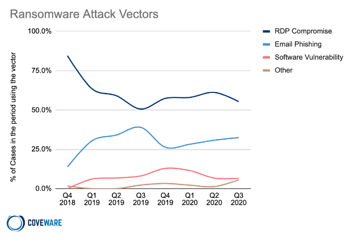 Ransomware attack vectors: RDP compromise, email phishing, software vulnerability, and others.