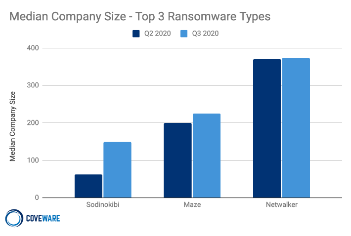 Median company size of the top 3 ransomware types.