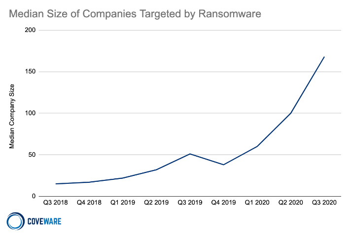 Median Size of Companies Targeted by Ransomware