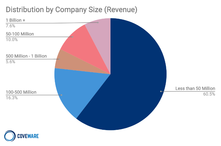 Distribution by Company Size in Q3 2020