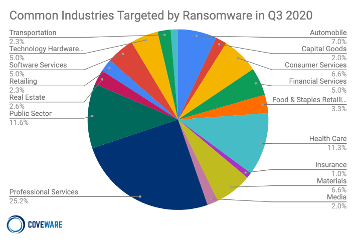 Common Industries Targeted by Ransomware in Q3 2020