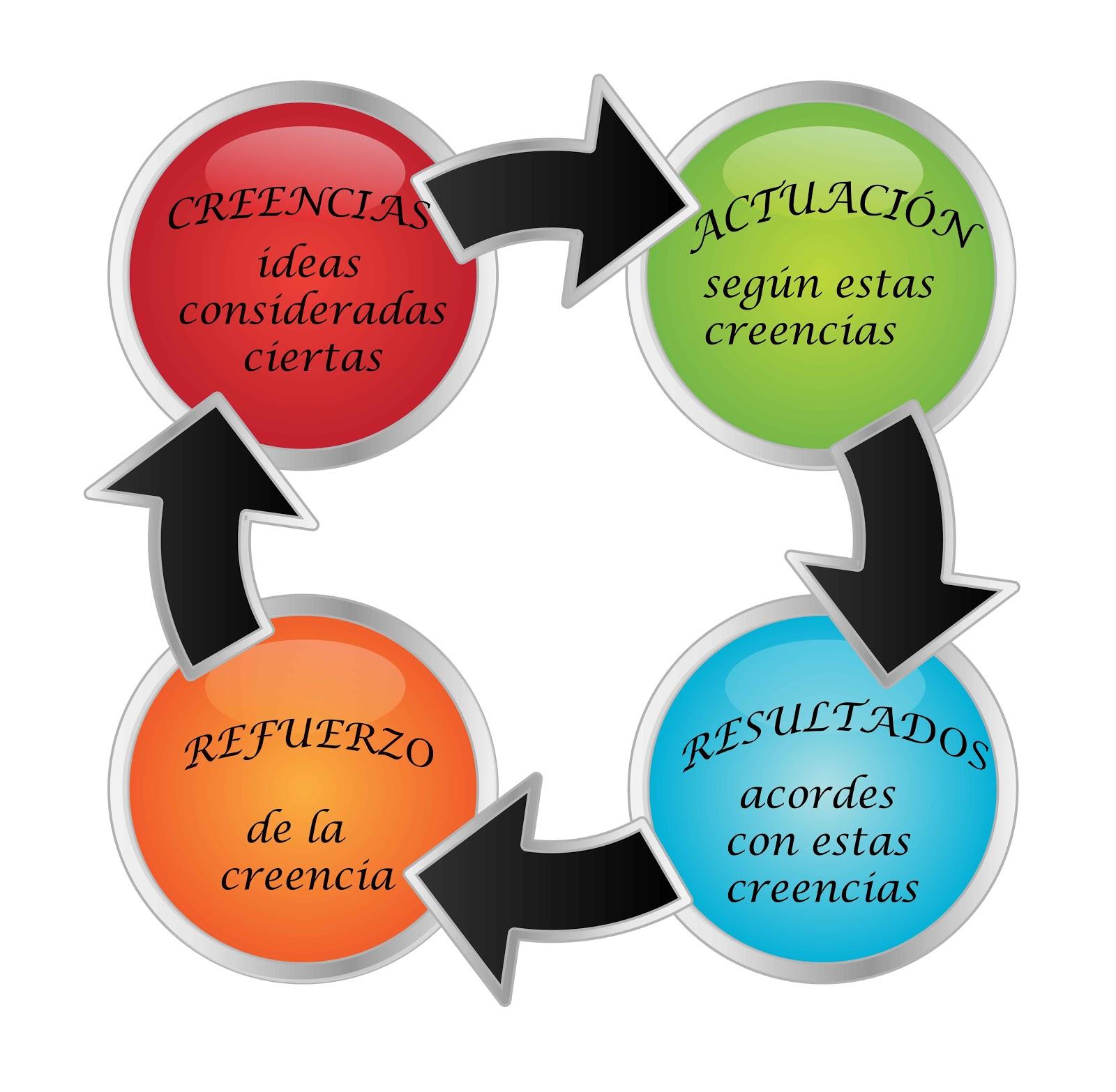 diagrama-creencias-negro-copia.jpg
