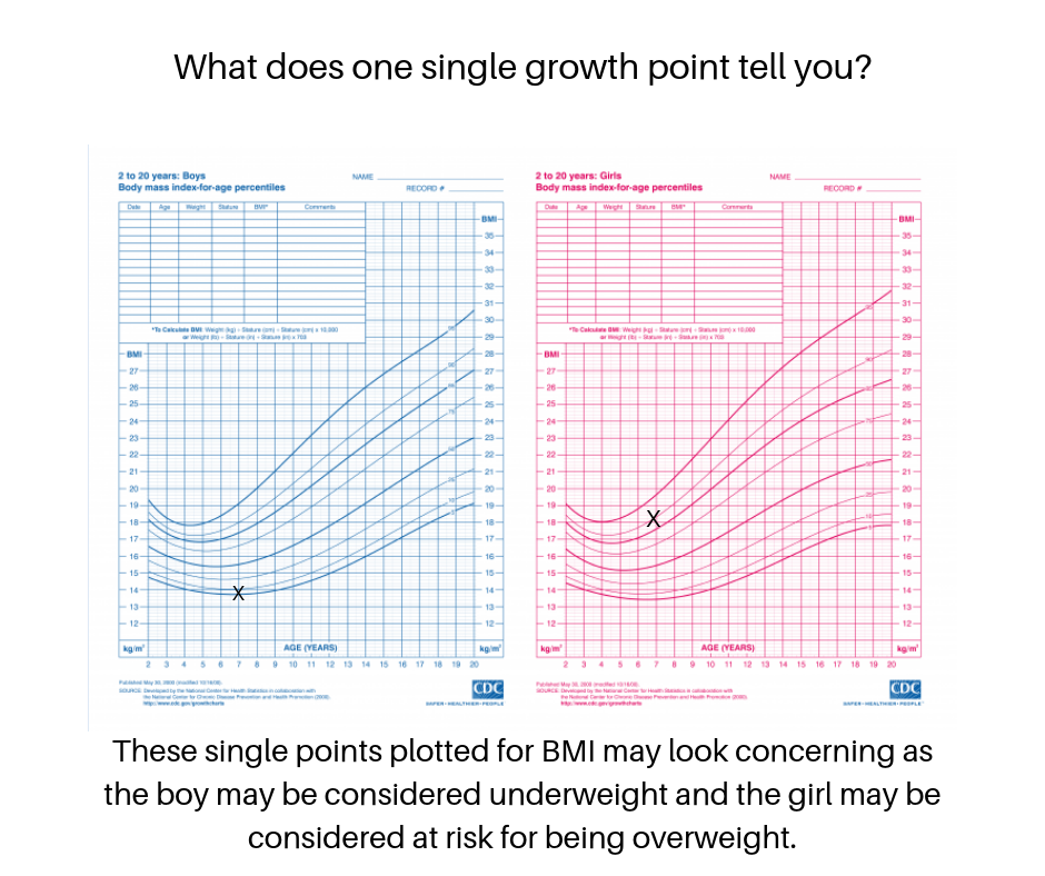 one plot on the growth chart.png