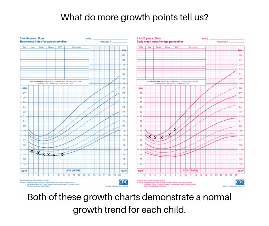 Established Growth curves.png