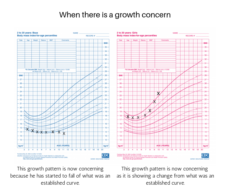 Growth concerns.png
