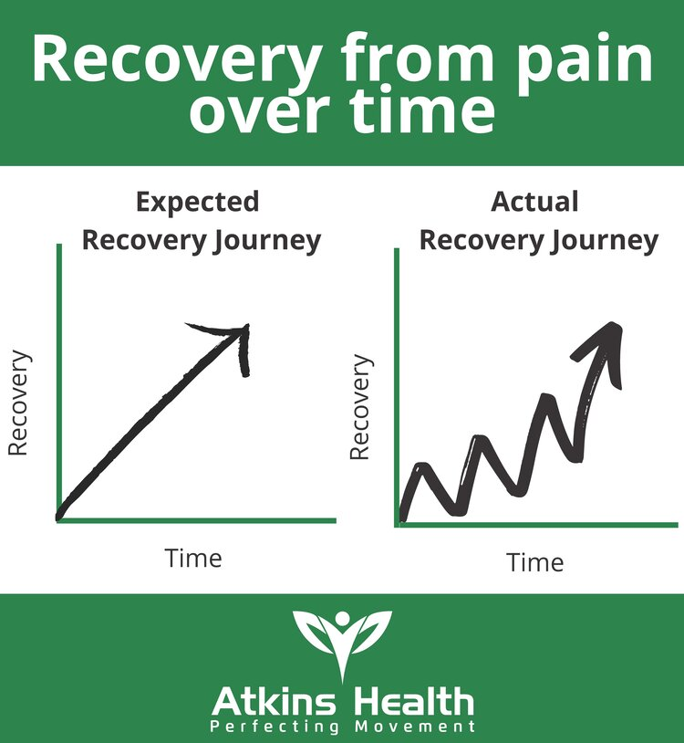 Recovery from pain over time.jpg