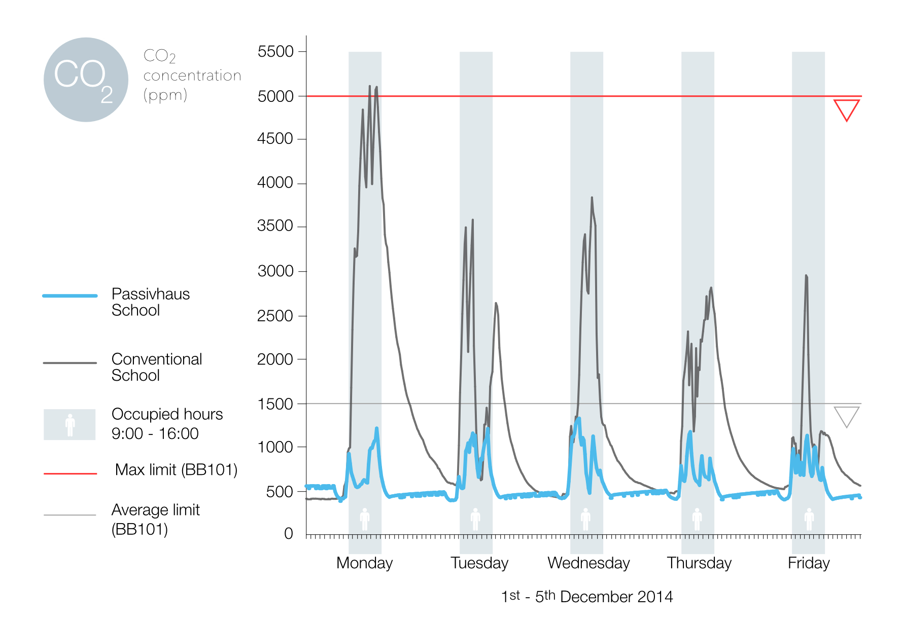 Measuring the carbon dioxide concentration in classrooms tells us about the quality of the air. This is particularly interesting in an educational environment.  The maximum carbon dioxide concentration in classrooms should not exceed 5000 particles per million, ass shown with the red line.Excess of this will begin to impede teachers and pupil performance negatively.  As shown on the graph, the conventional school has frequently high levels of carbon dioxide during occupied hours, always much higher than the average limit and on Monday, exceeding the upper limit.  The Passivhaus school remains well below the average limit every day, helping pupils stay fresh and alert all through the day