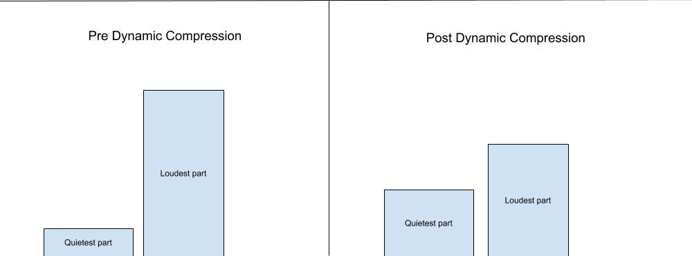 Here is a visual representation of dynamic compression at work. The figure to the left our signal with no compression and the figure on the right has dynamic compression. Notice how the loudest part on the right is smaller than on the left? Also notice how the quietest part on the right is now taller and closer to height to the loudest part. This is compression at work.