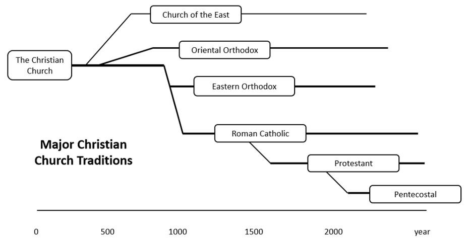 christianity islam sectarianism diagram.jpg