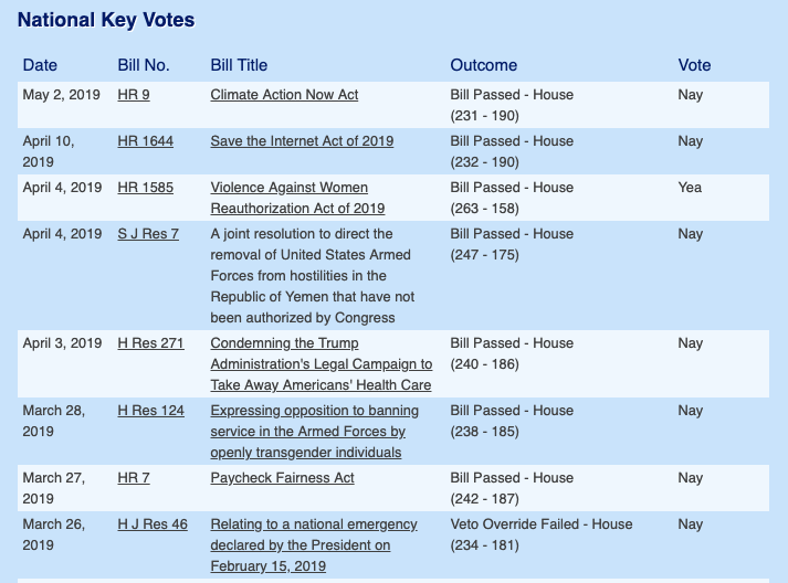 (source:  Voting Record)