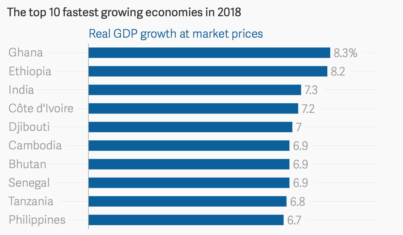 Source: Quartz, World Bank - ATLAS