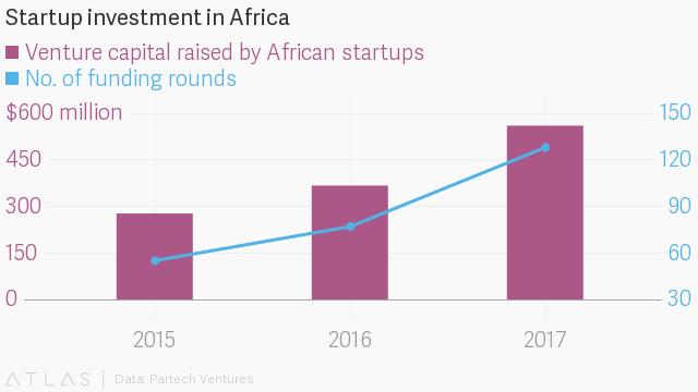 Source: Partech Ventures Data,  Quartz Africa