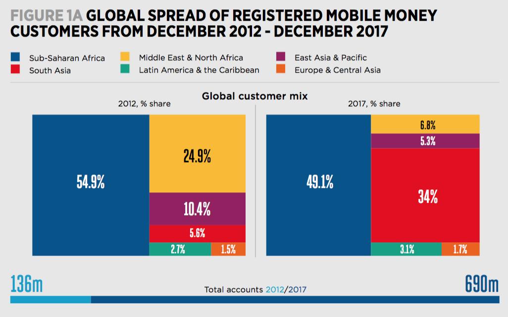 Source: GSMA, 2017 Mobile Money Survey