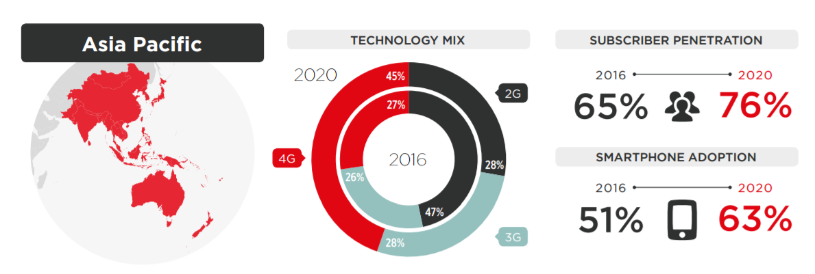 Source: GSMA, Mobile Economy 2017