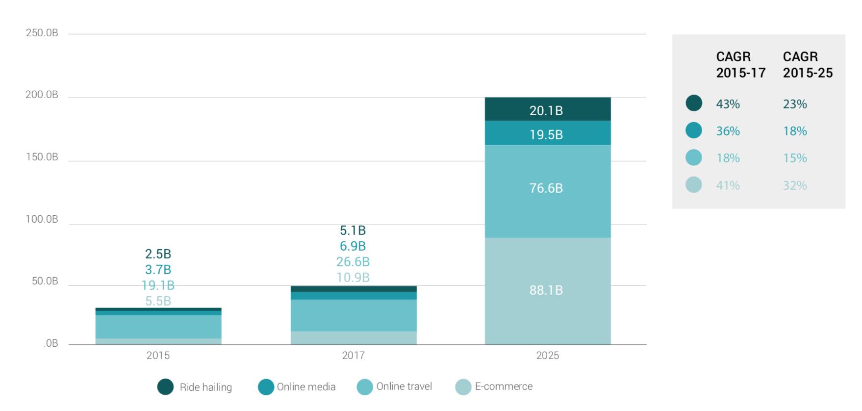 Google, Temasek, e-Conomy SEA Spotlight 2017  -SEA internet e-Conomy market size ($B)