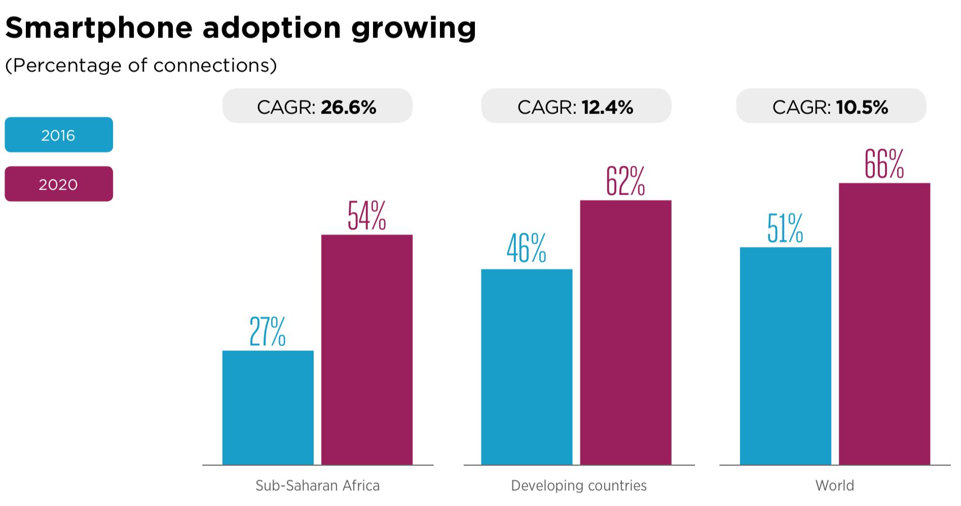 Source: GSMA,  The Mobile Economy,Sub-Saharan Africa 2017