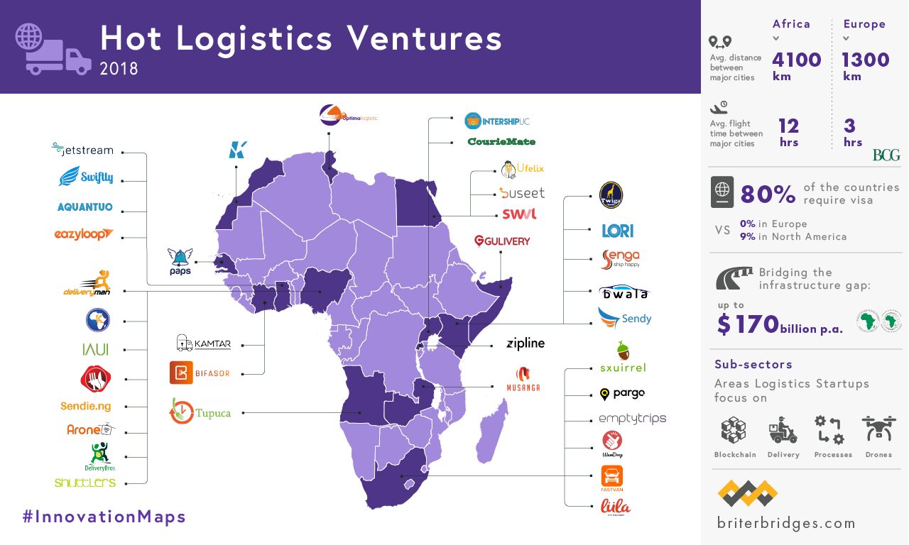 Hot Logistics Ventures in Africa