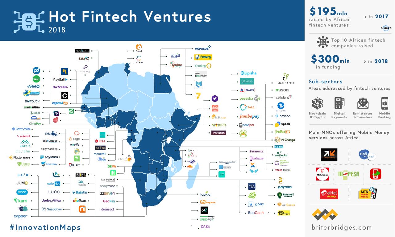 Hot Fintech Ventures in Africa