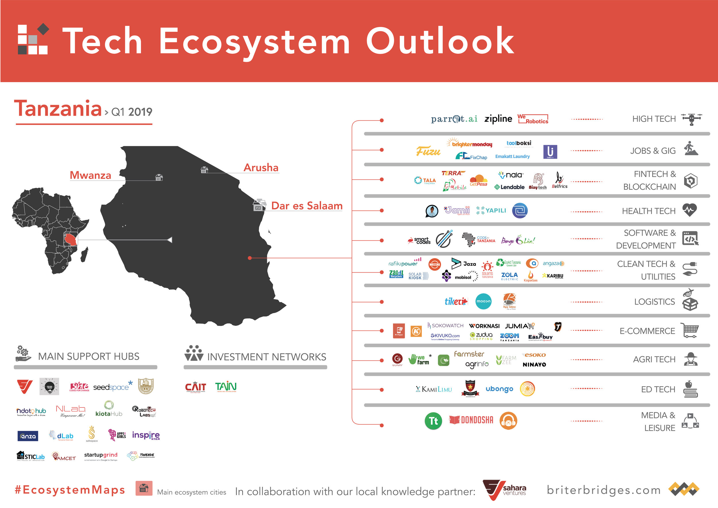 Tanzania's Tech Ecosystem Map