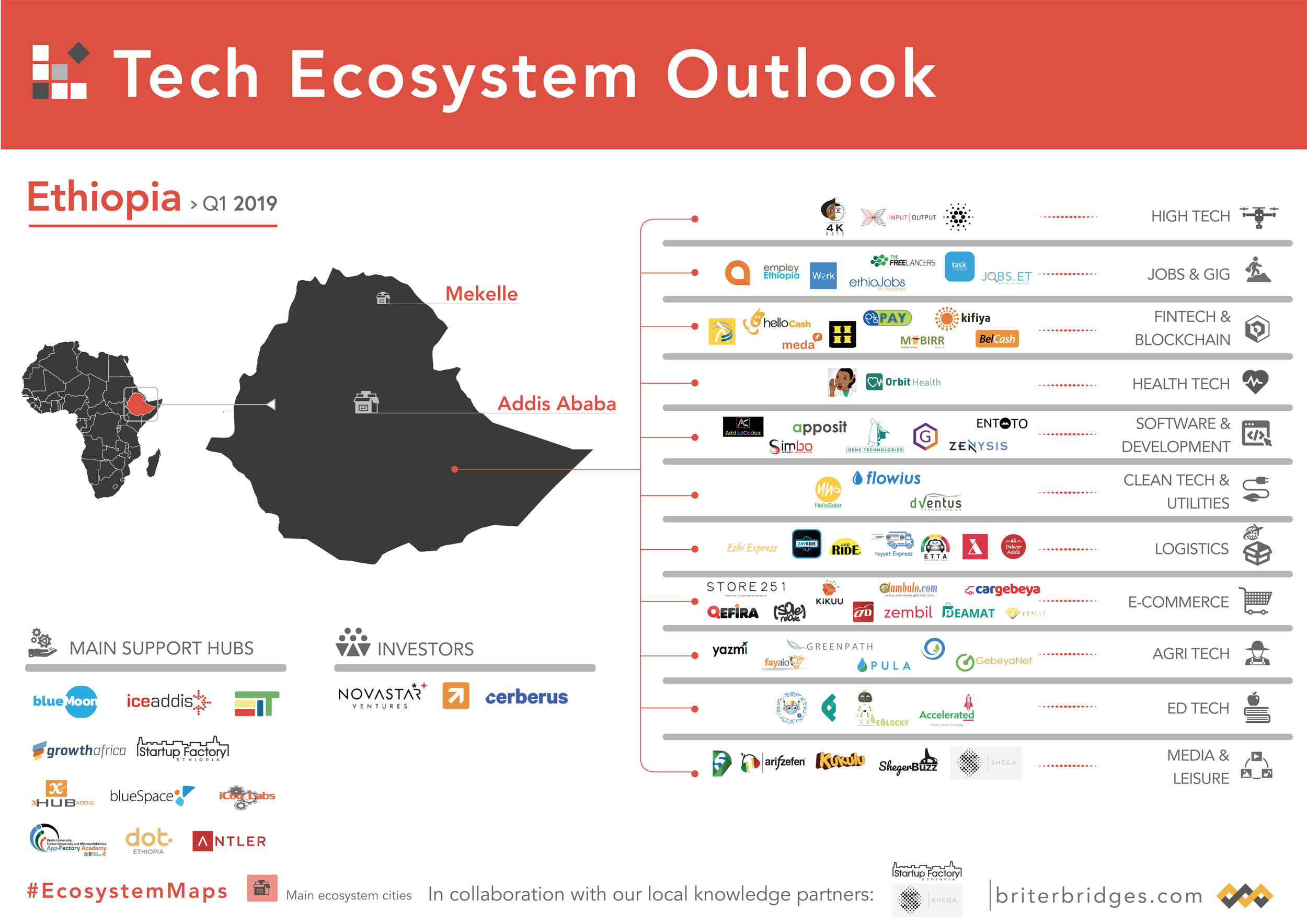 Ethiopia's Tech Ecosystem Map