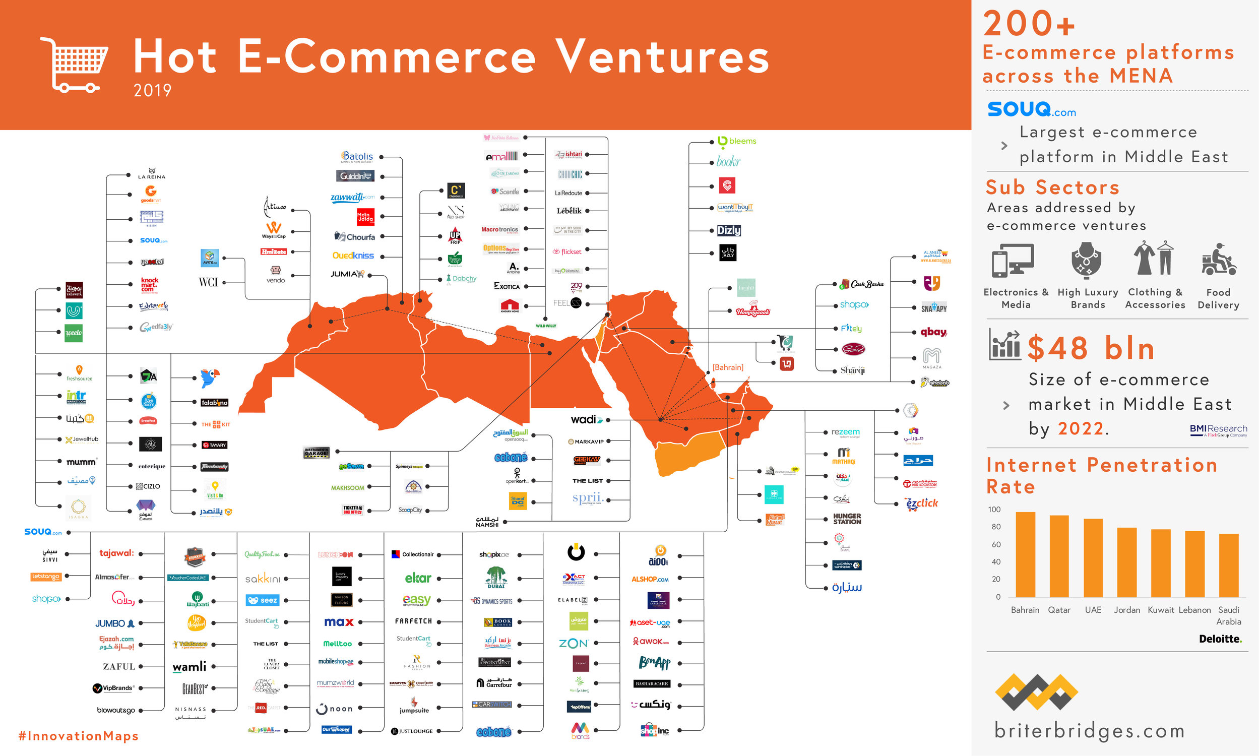 Hot eCommerce in MENA