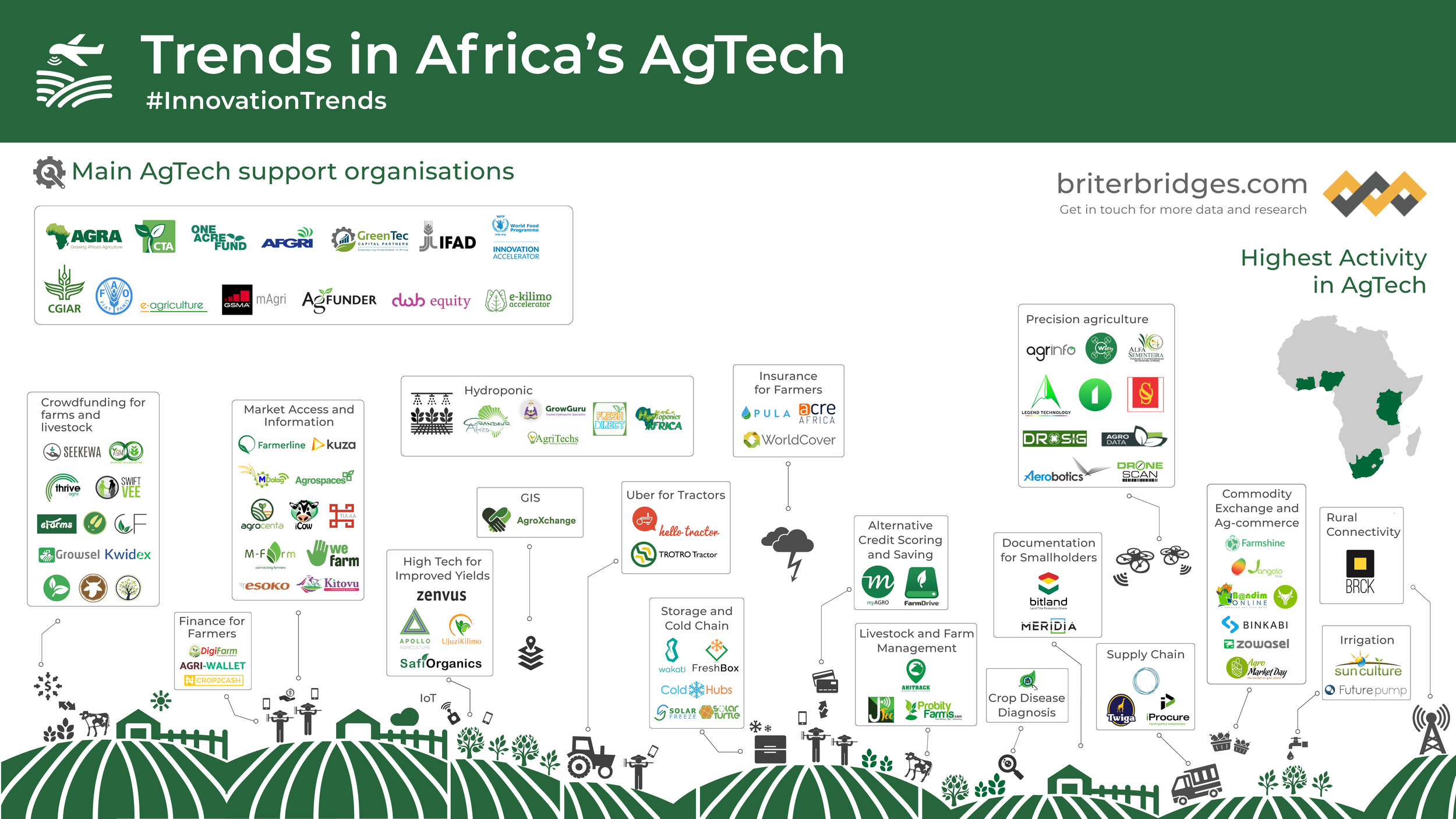Trends in the AgTech sector across Africa