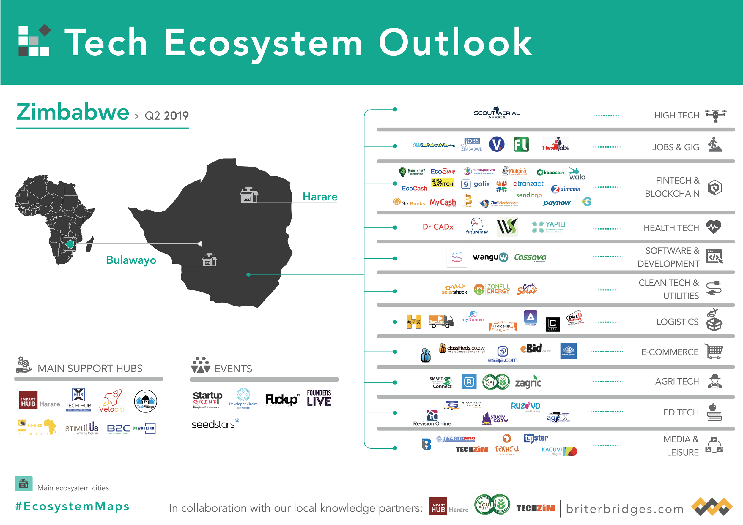 Zimbabwe's Tech Ecosystem Map