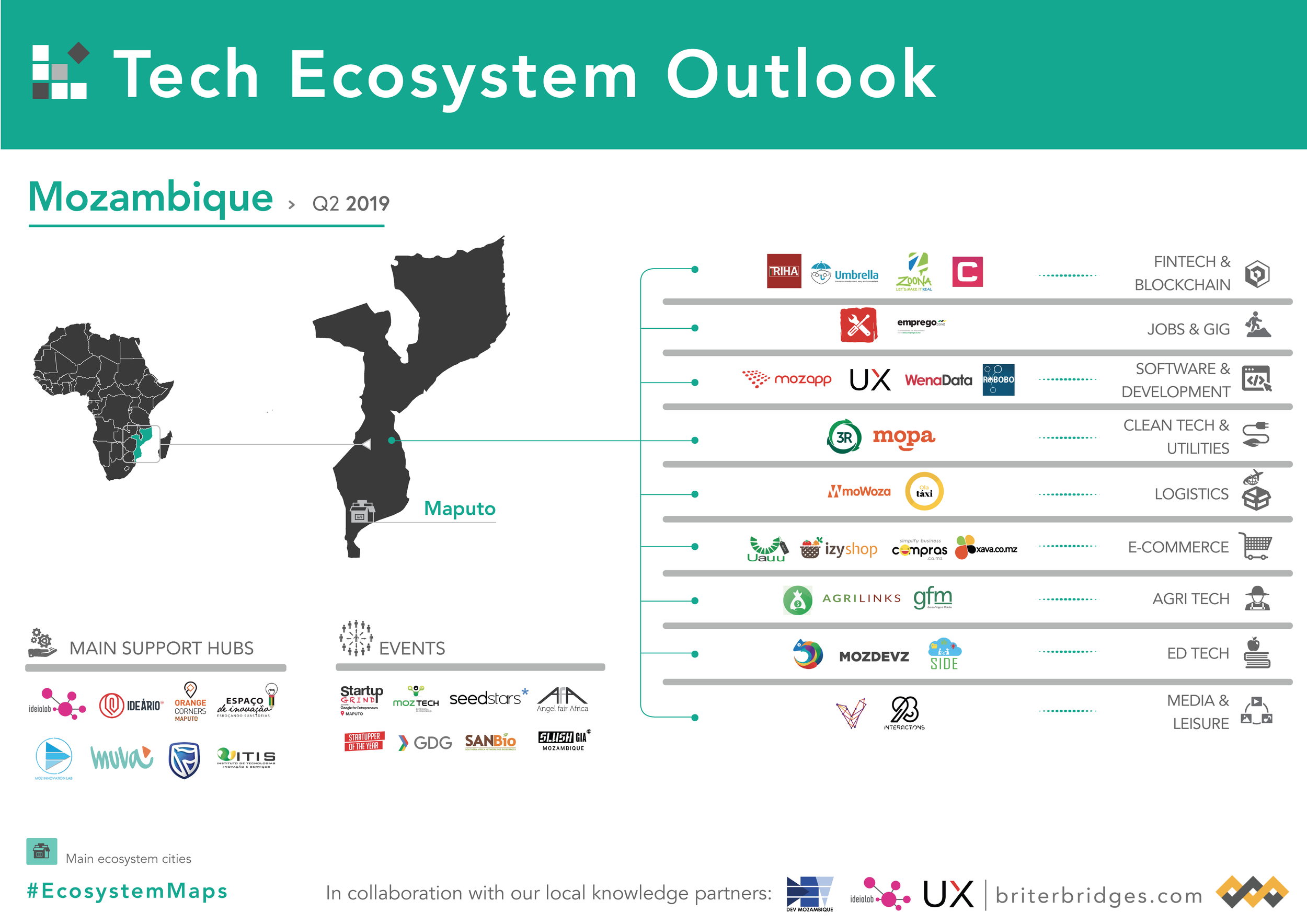 Mozambique's Tech Ecosystem Map