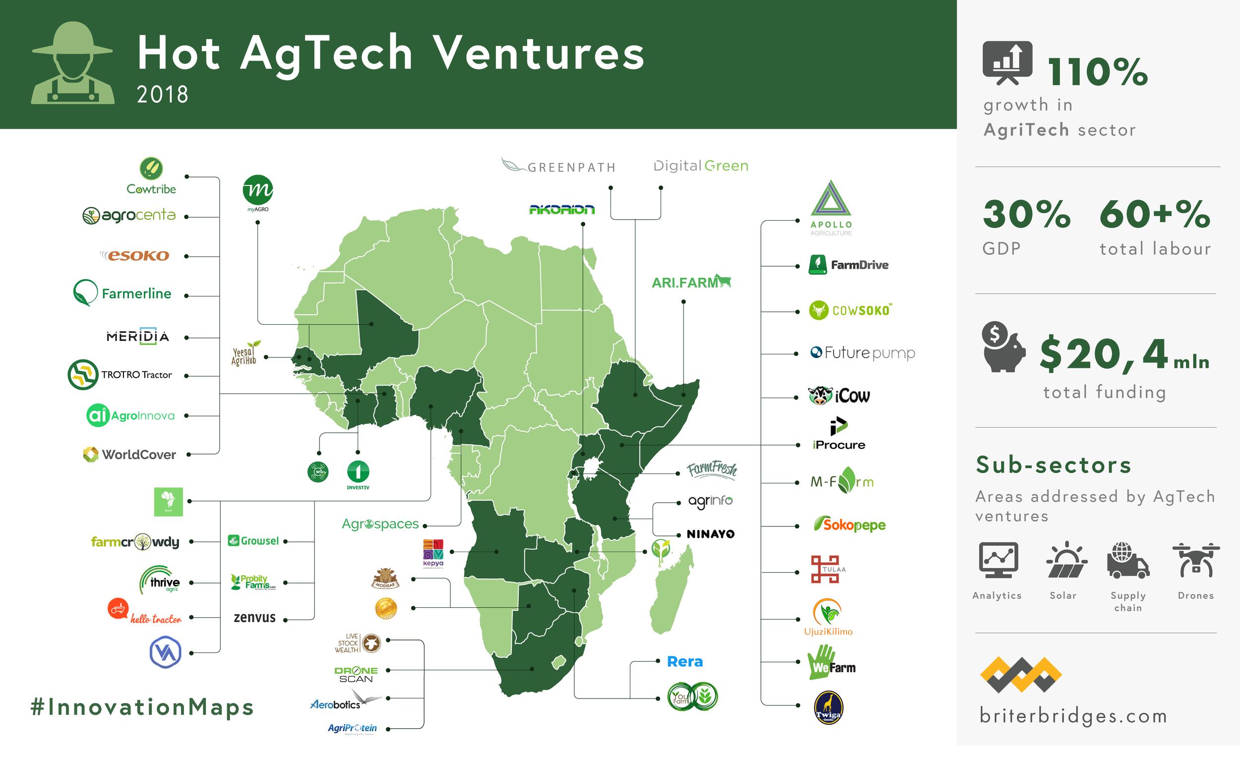 Hot AgTech Ventures in Africa