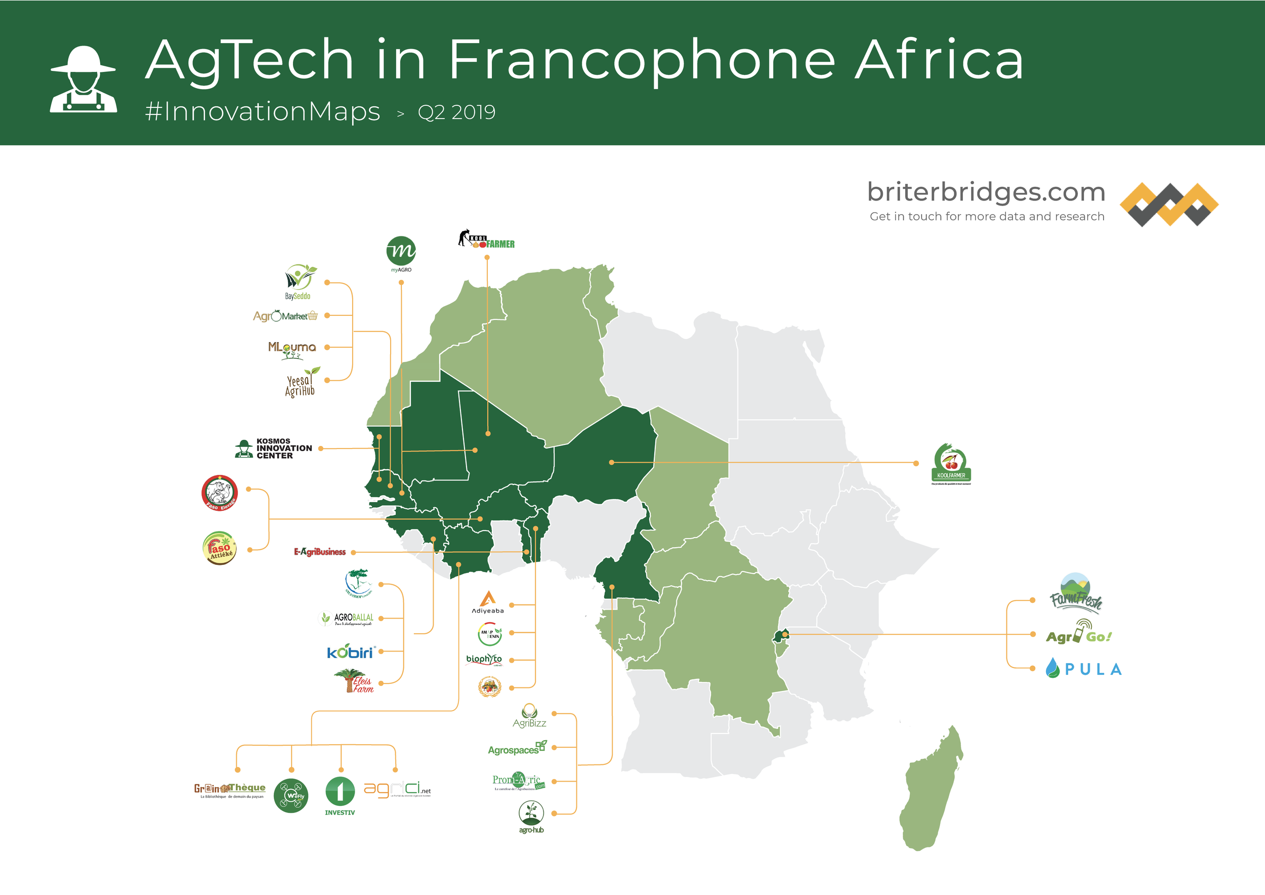 AgTech in Francophone Africa