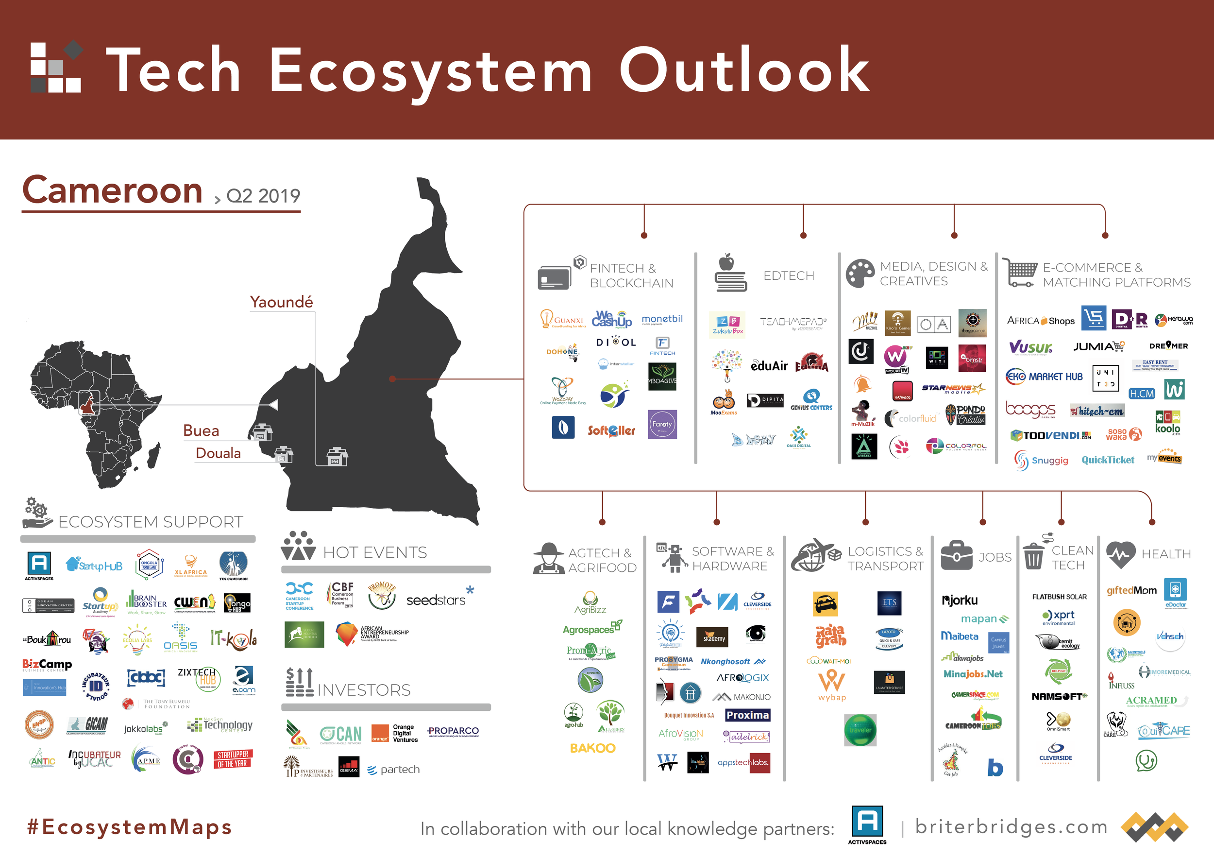 Cameroon's Tech Ecosystem Map