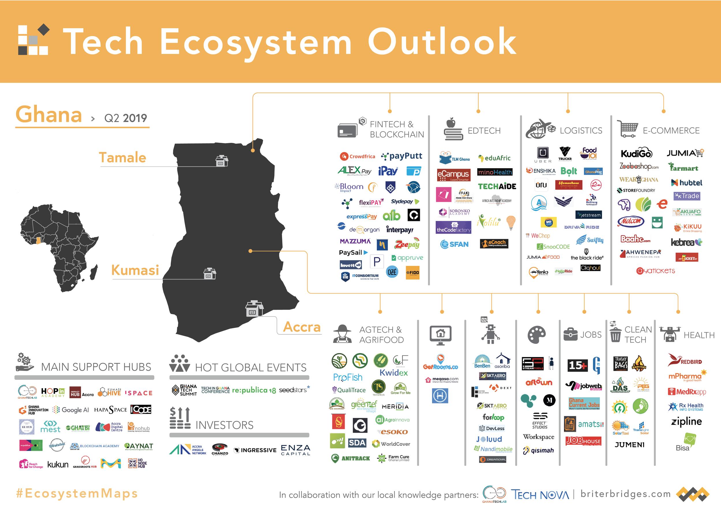 Ghana's Tech Ecosystem Map