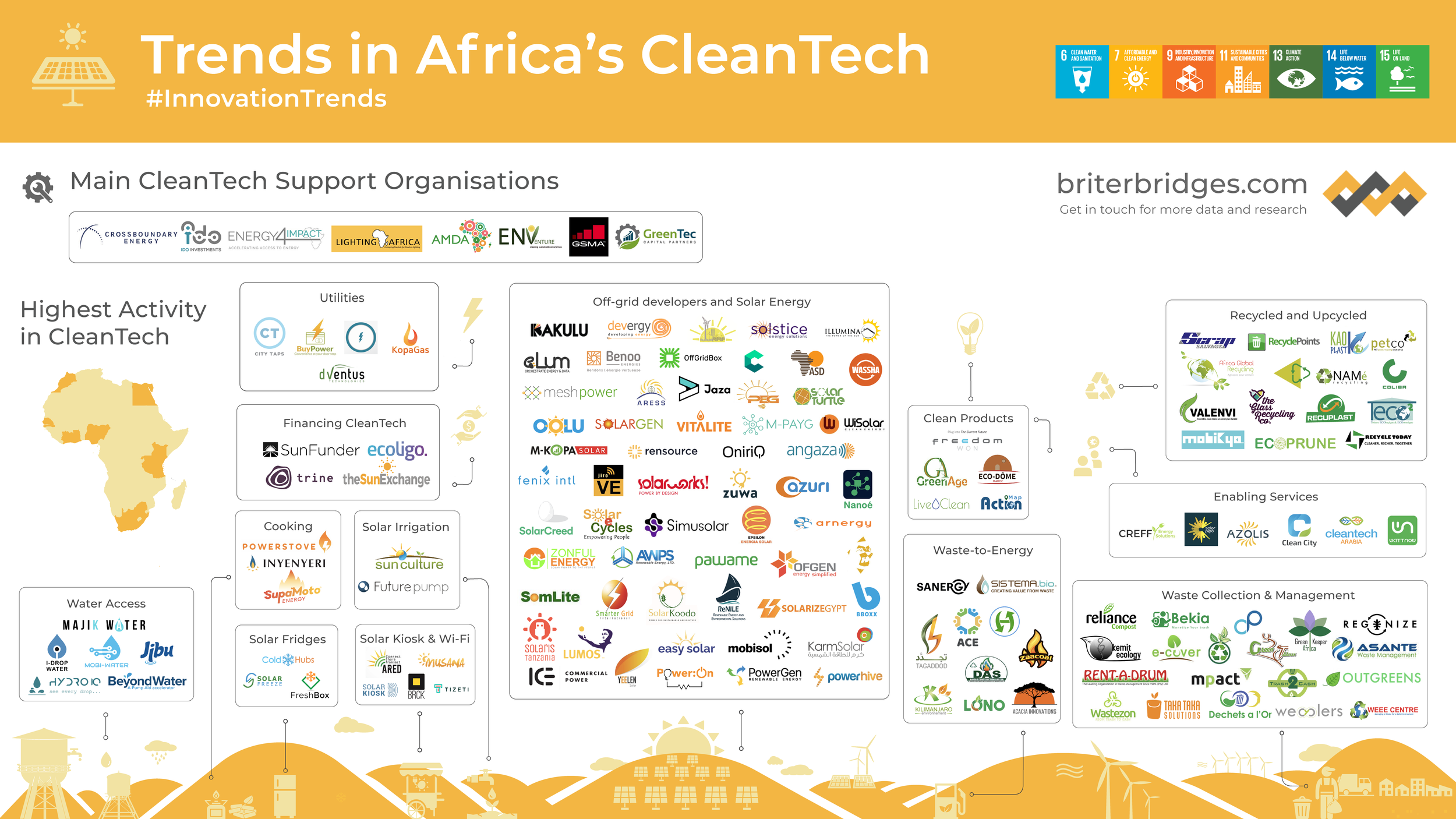 Trends in the CleanTech sector across Africa