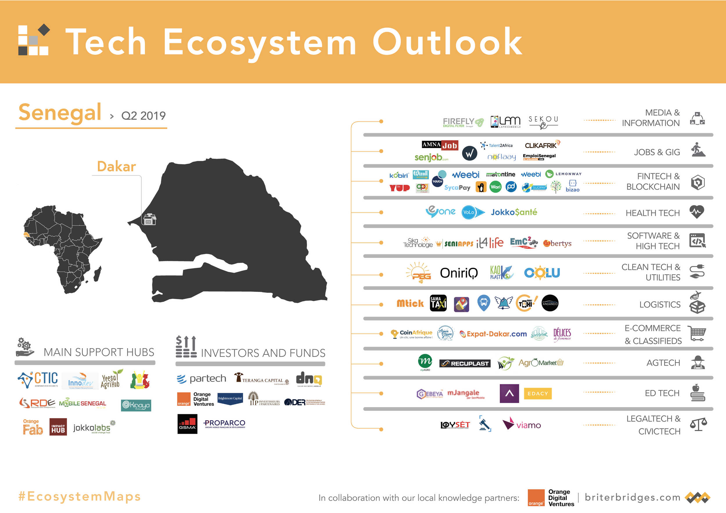 Senegal's Tech Ecosystem Map