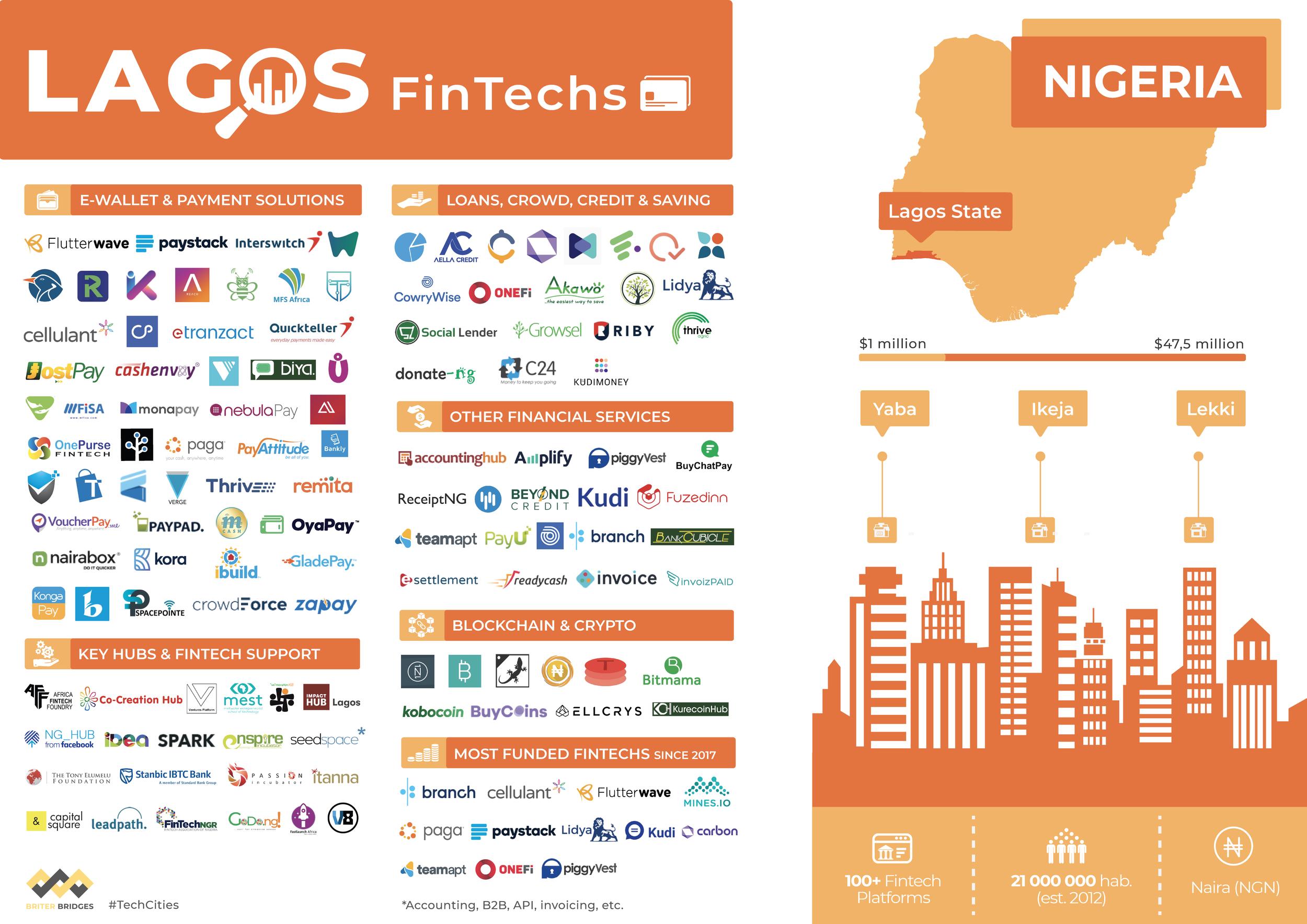 Fintechs in Lagos, Nigeria - Q3 2019
