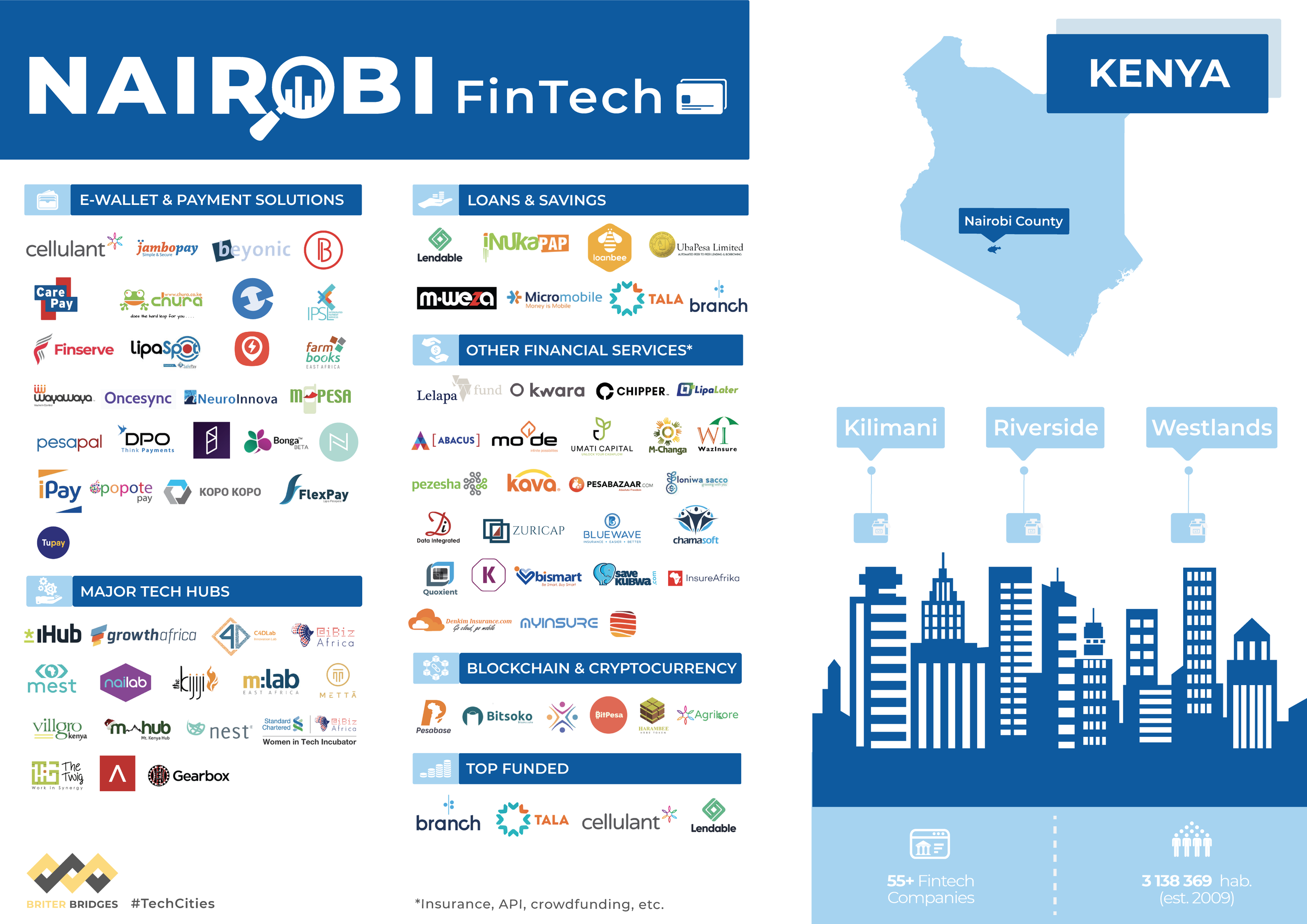 Fintechs in Nairobi, Kenya - Q3 2019