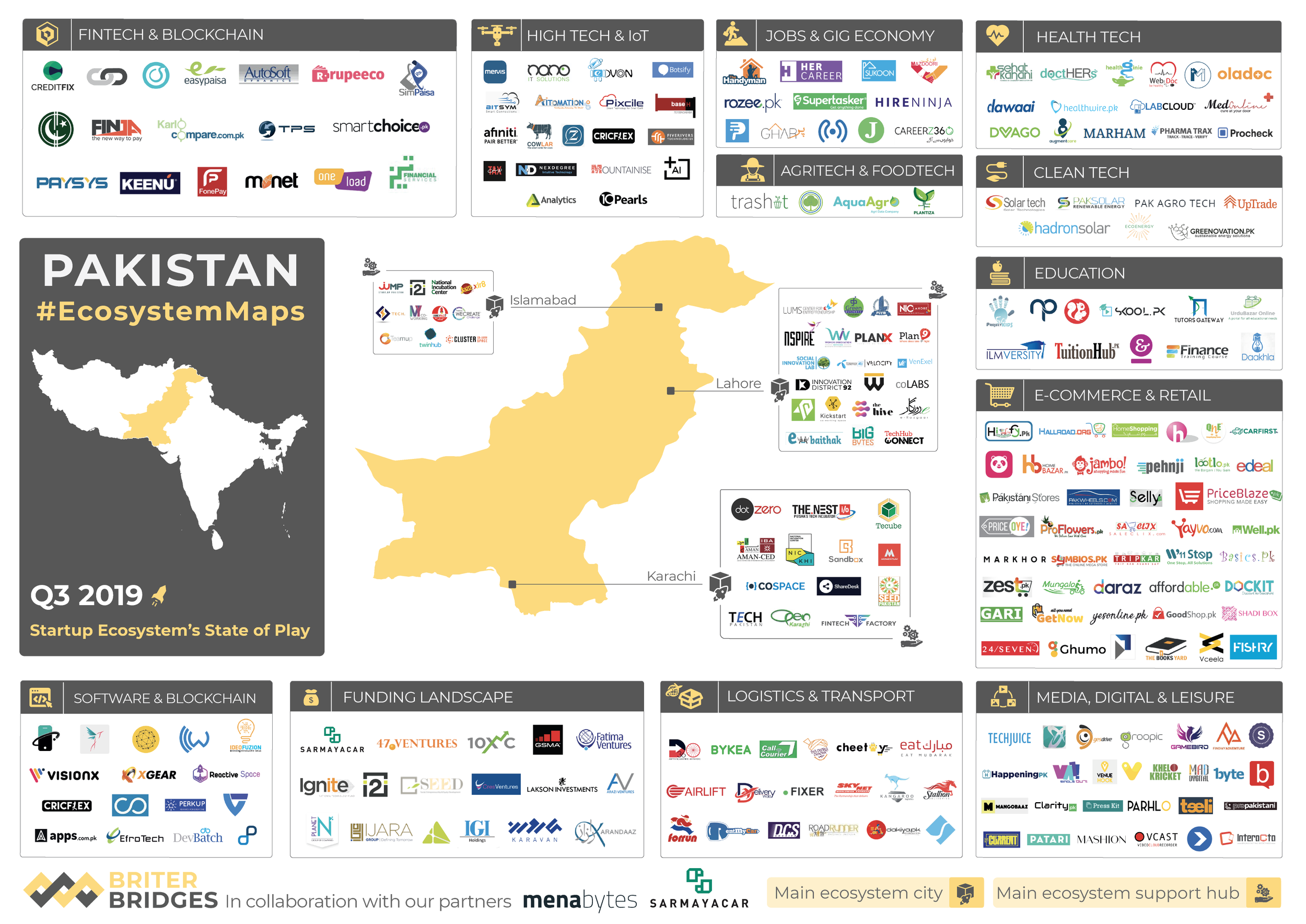 Pakistan's Tech Ecosystem Map