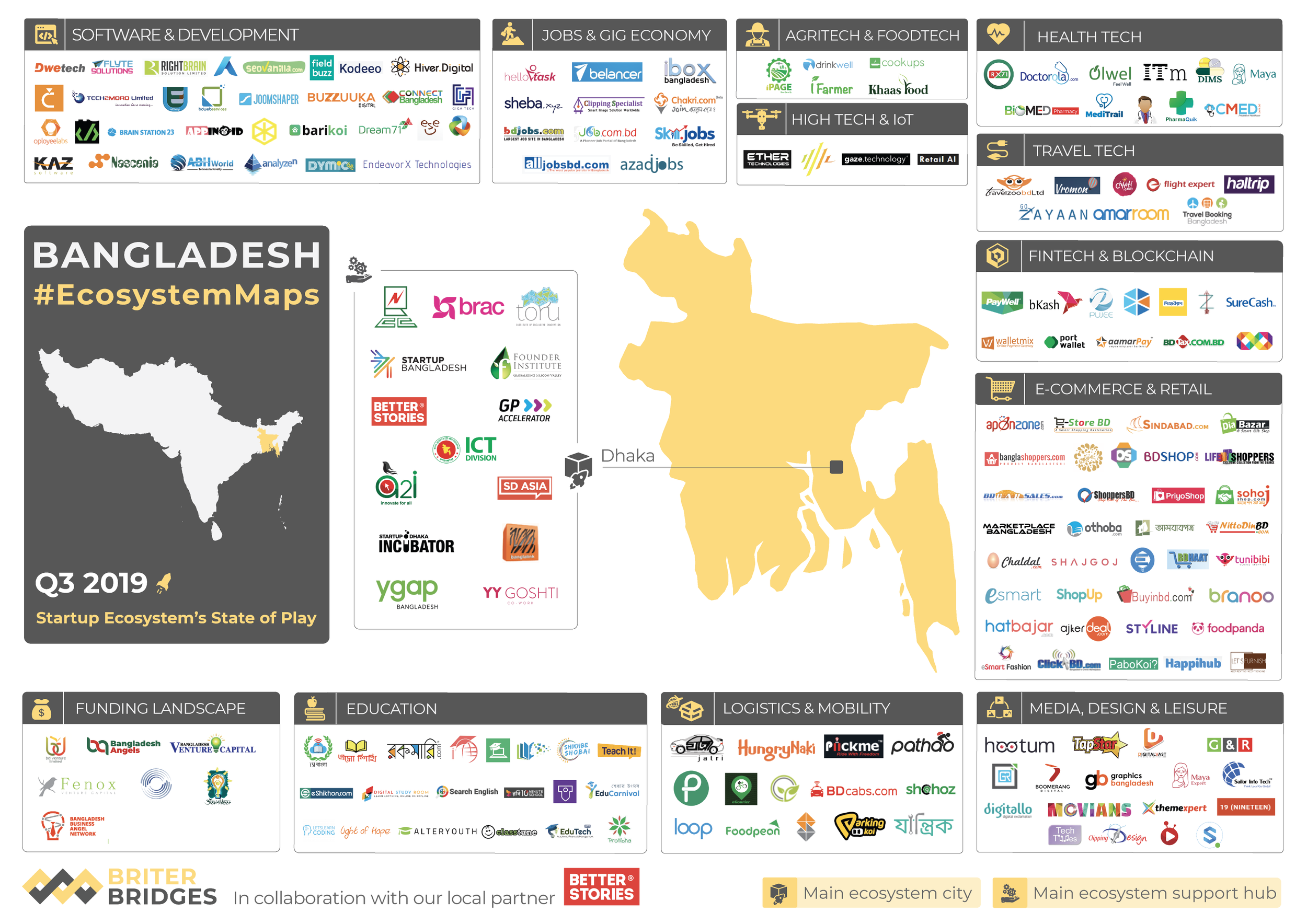 Bangladesh's Tech Ecosystem Map
