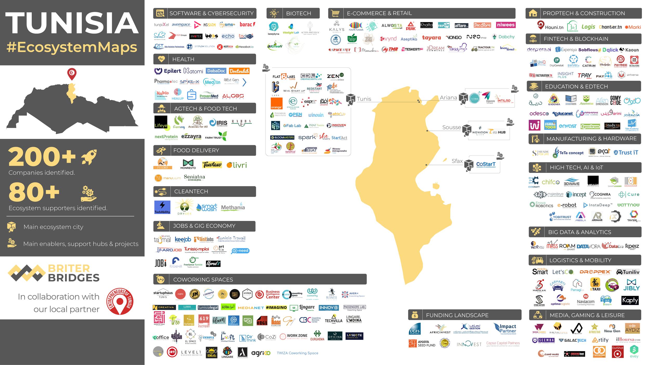 Tunisia's Tech Ecosystem Map - Q3 2019