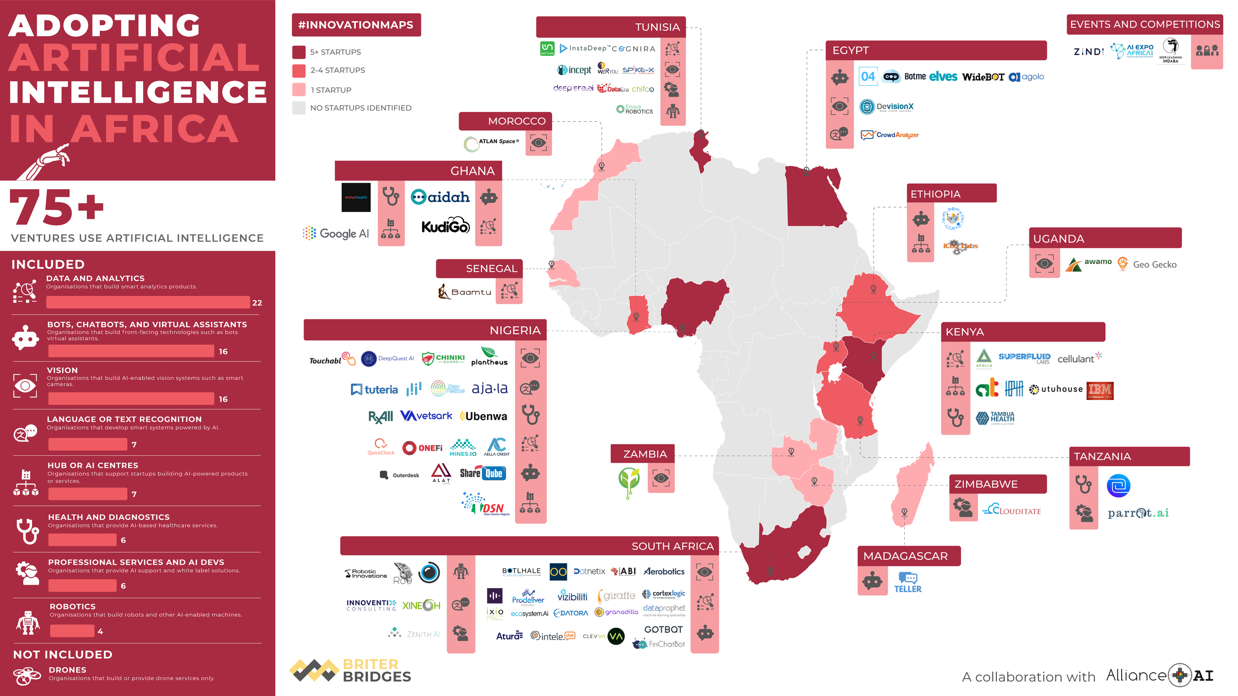 Companies using Artificial Intelligence / Machine Learning / Deep Learning in Africa - Q3 2019
