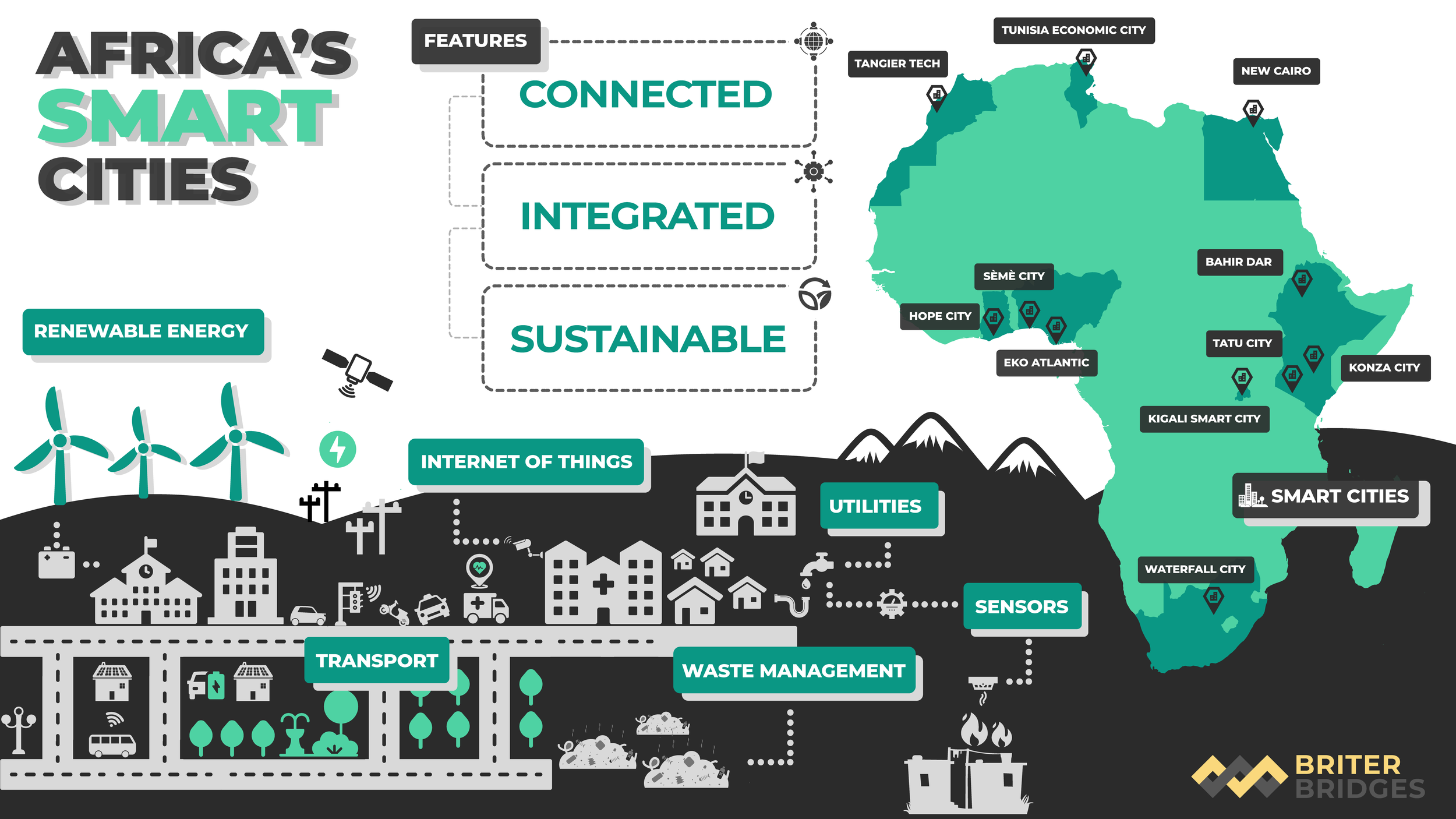 Notable Smart City projects across Africa