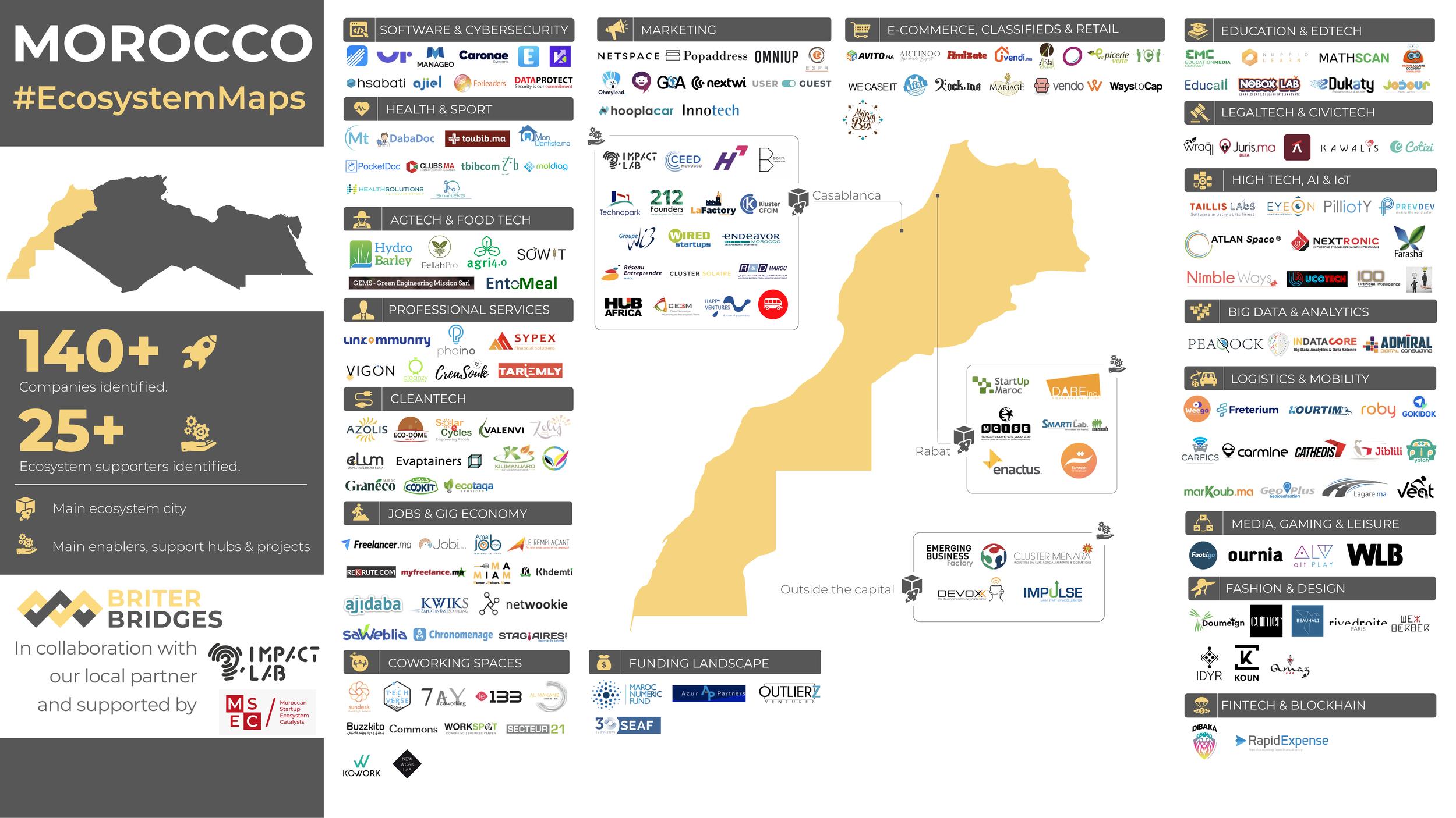 Morocco's Tech Ecosystem Map - Q4 2019