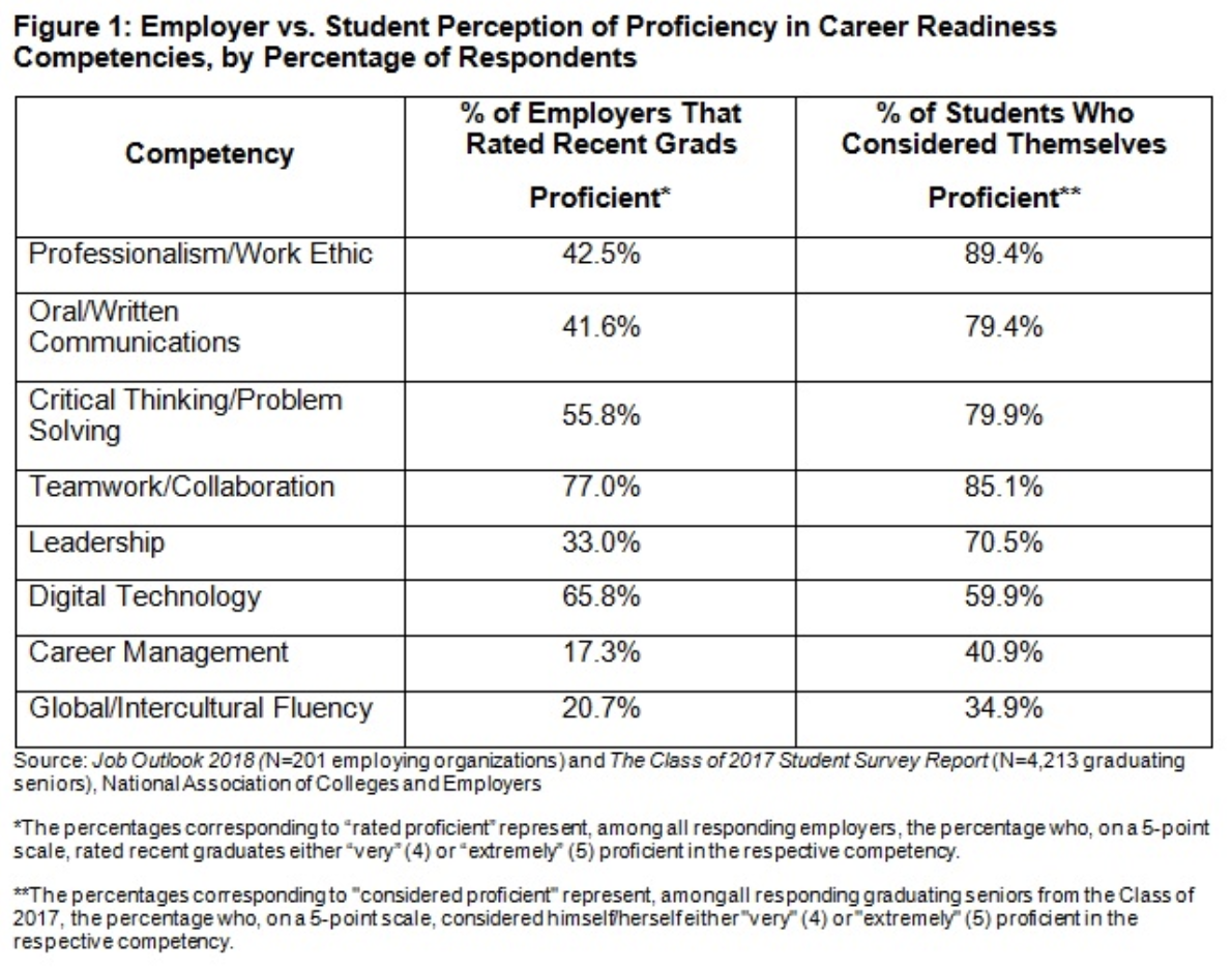 Student Preparedness for Workforce Chart.png