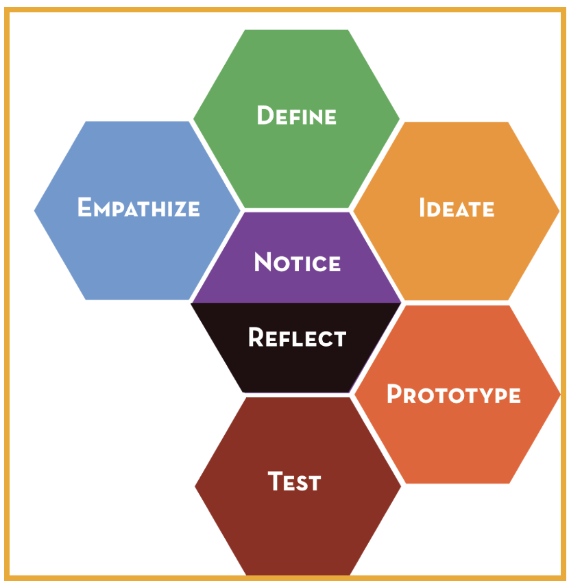 Equity-Centered Design Thinking Process.png