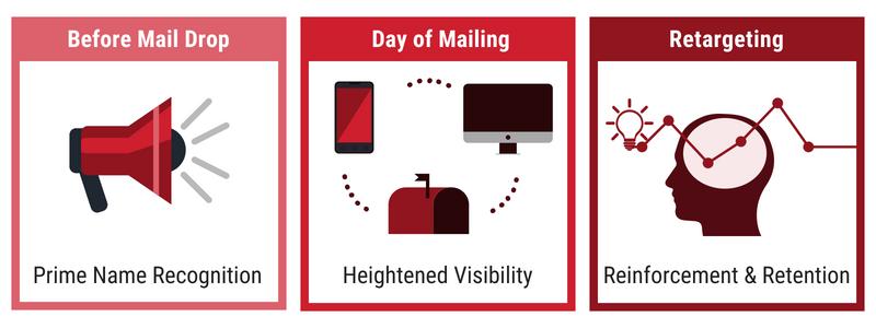 digital loves direct mail.png